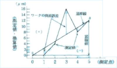 図6.真直度のグラフ
