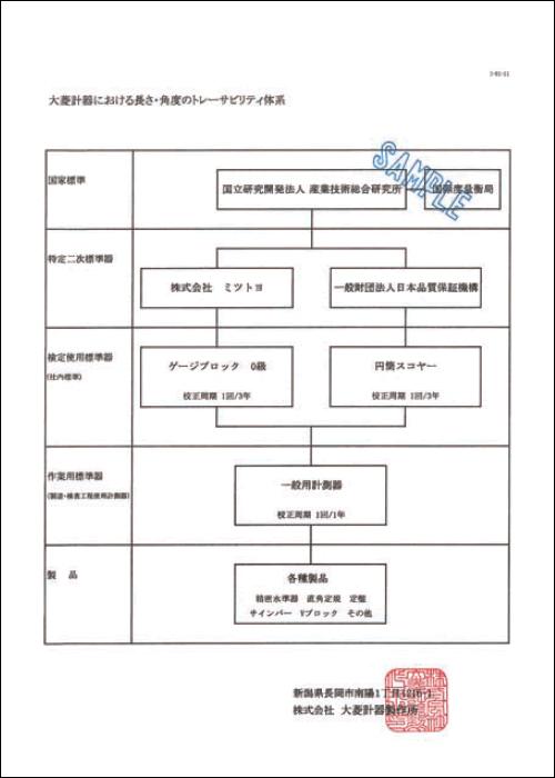 トレーサビリティ体系図サンプル